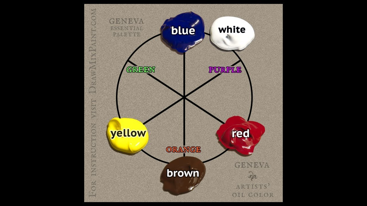 Ultimate Color Wheel For Artists Color Mixing Rules To Remember