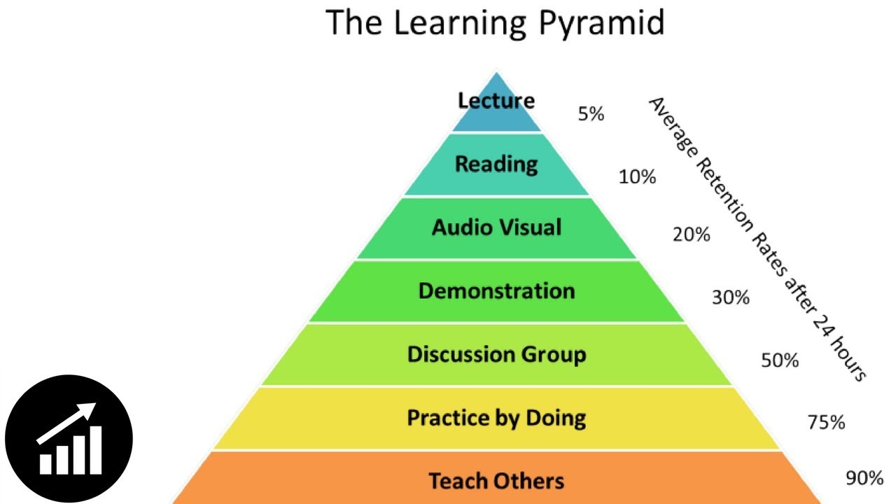 Kujutiste tulemus päringule dale learning pyramid