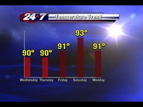 Bryan Hale's Weather Forecast for the RGV