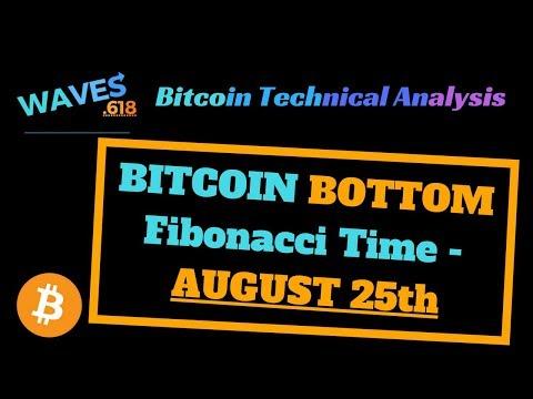 Bitcoin price technical analysis - Bitcoin bottom August 25th