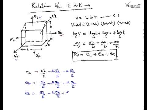 relationship between bulk modulus and young