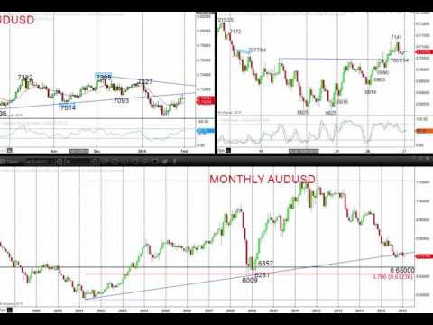 Market Chartist - Forex Fraud - 2016 02 01