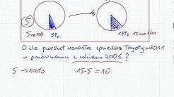 Punkty procentowe - Matematyka Szkoła Podstawowa i Gimnazjum