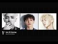 B2ST's Kikwang tops magazine's '2016 Handsome Asia' list