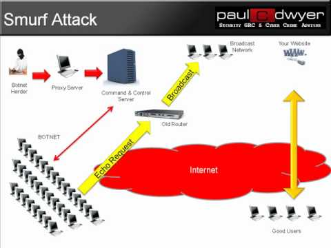 raspberry pi foundation ddos attack 'million-strong' zombie army devours raspberry pi's  a massive denial-of-service attack on the raspberry pi foundation's  ddos attack record.