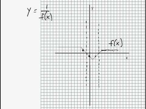 Graphing Reciprocal Functions Made Easy Youtube