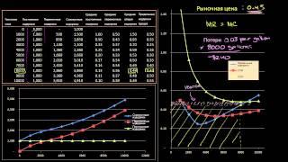 видео Предельный анализ в экономике. Эластичность функции