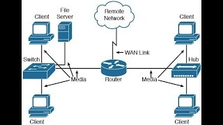 Networking Devices( bridge,router, hub)