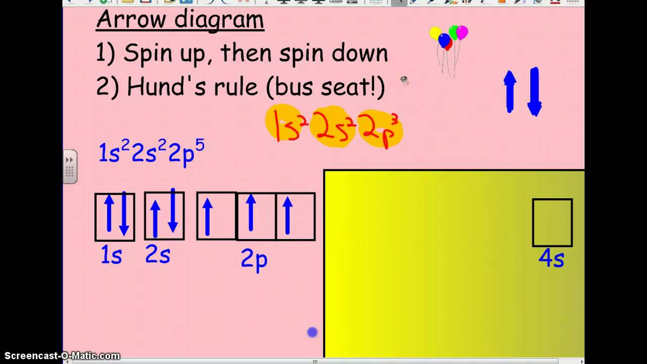 Electron configuration arrow diagram lewis dot youtube electron configuration arrow diagram lewis dot ccuart Images