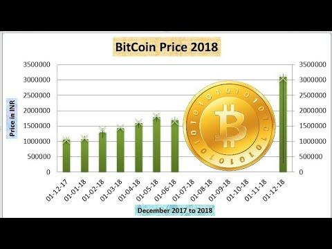 BitCoin Price 2018 in India