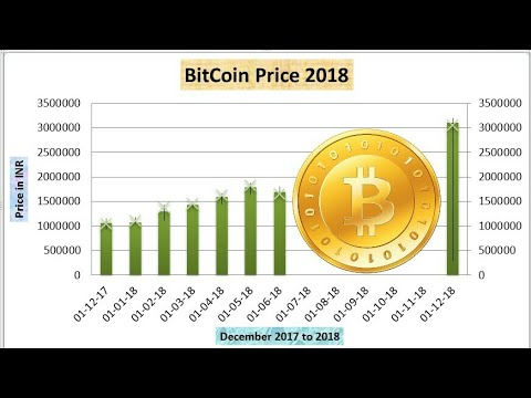 BitCoin Price 2018 in India