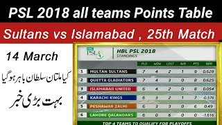 PSL 2018 Poinst Table | After Multan Sultans vs Islamabad United, 25th Match