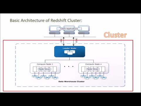 Class 1 - Introduction to Amazon Redshift