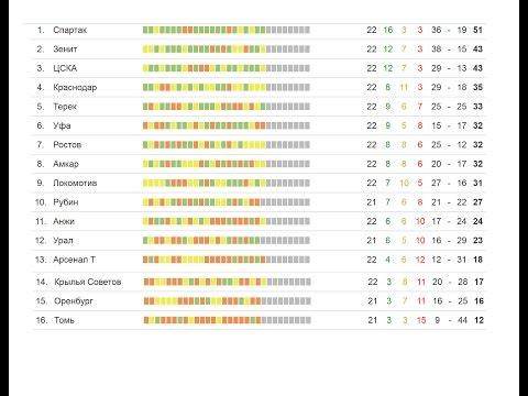 Турнирная таблица чемпионата Испании по футболу 2016 2017