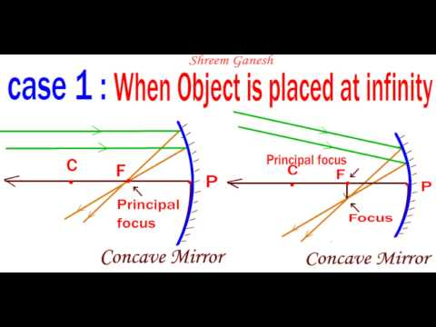 Ray Diagrams : When An Object Is Placed Opposite To A Concave Mirror: All Six Cases