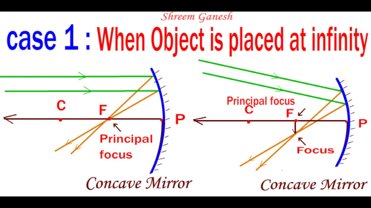 ray diagrams when an object is placed opposite to a concave mirror all six cases [ 1280 x 720 Pixel ]