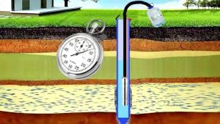 Расчет дебита(производительности) скважины и как подобрать насос для скважины.