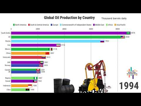 Global Oil Production by Country (1965-2017)