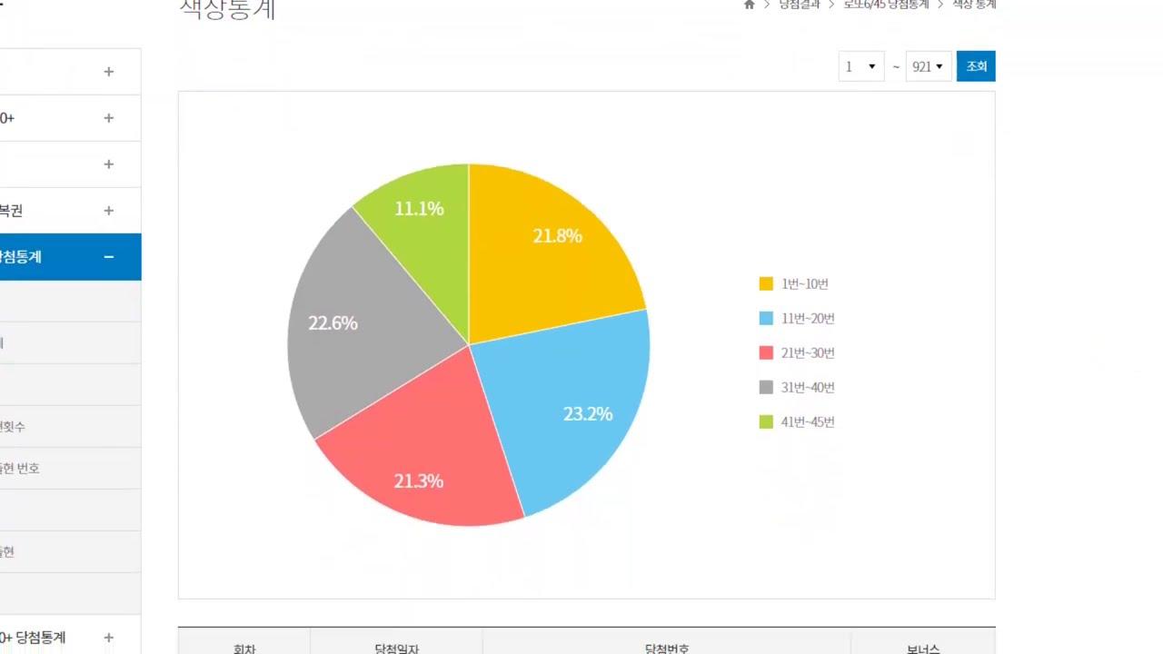 로또 922회 1등 당첨번호 분석의 정석 하이라이트, 부일카서비스 자동, 통계자료분석,  수동 10게임 공개