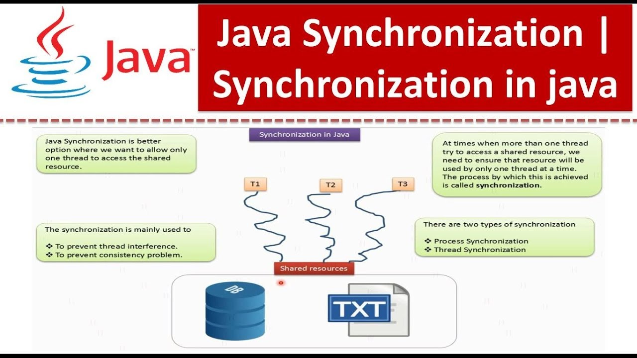Synchronization in java tutorial image collections any tutorial java tutorial java synchronization java synchronization java tutorial java synchronization java synchronization synchronization in java baditri baditri Gallery