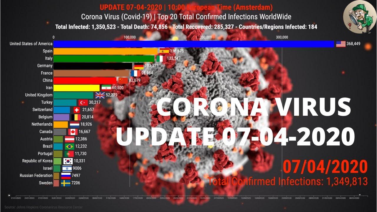 Top 20 Countries Hit by COVID-19, Corona Virus, SARS CoV 2, WorldWide | UPDATE 07-04-2020