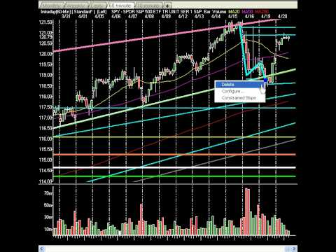 Market Technical Analysis - Markets Float Into AAPL Earnings, Markets Continue Rebound