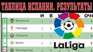 Чемпионат Испании по футболу Ла Лига 1 тур без Реала и Барселоны Результаты таблица расписание