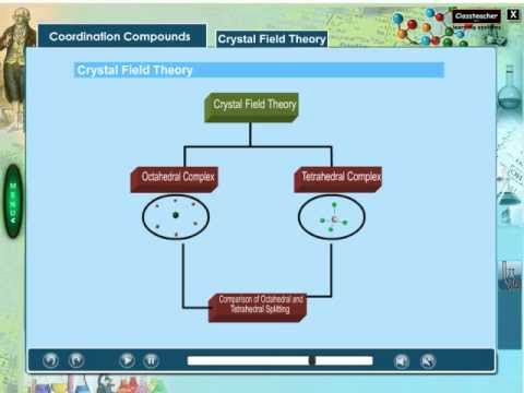 Crystal Field Theory | Chemistry Animation Energy Video | Lecture on Crystal Field Splitting Theory