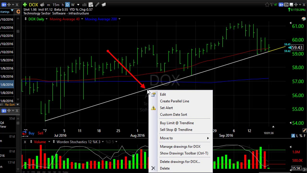 Draw a Trendline on a Chart