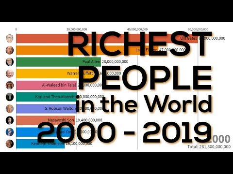 Richest People in the World Rank Race History Forbes Billionaires 2019