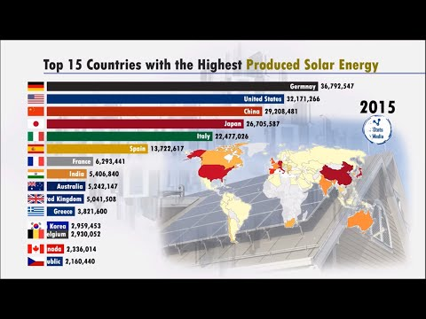 Top Solar Energy Producing Country | Solar Energy Data