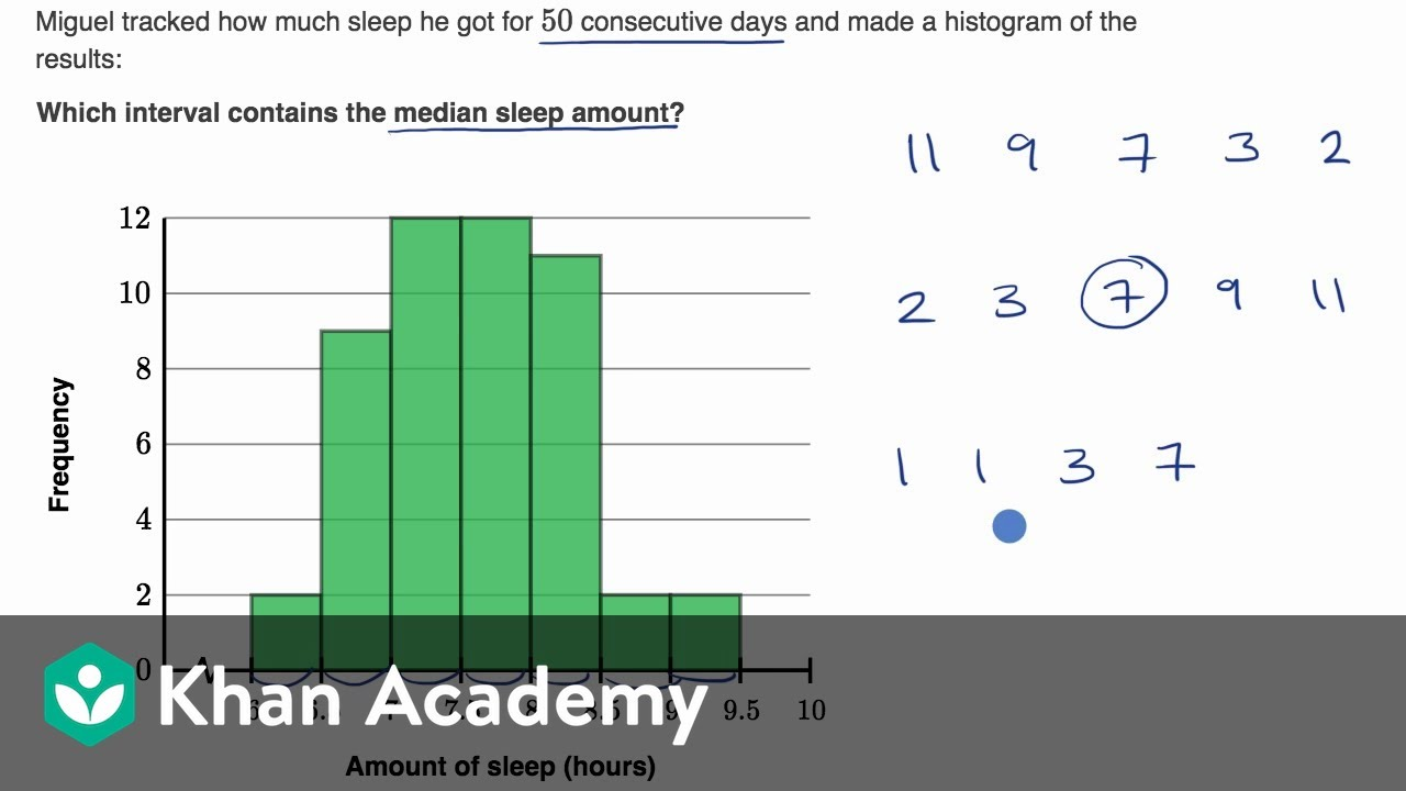Median in a histogram (video)   Khan Academy [ 720 x 1280 Pixel ]