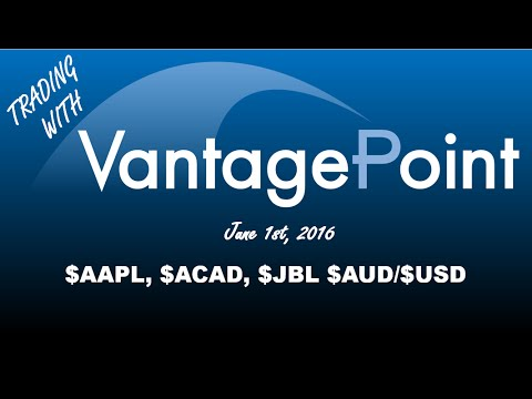 Trading with VantagePoint June 2nd, 2016