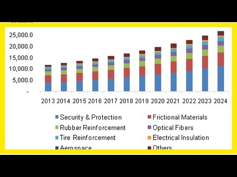 Breaking News | Asia Pacific Aramid Fibers Market Analysis, Growth, Trends & Forecasts 2018-2023 -