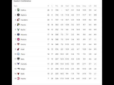 NBA Standings check W/ Jp Presents!