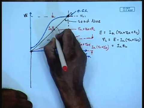 Mod-01 Lec-28 Lecture-28-Compound DC Generators thumbnail