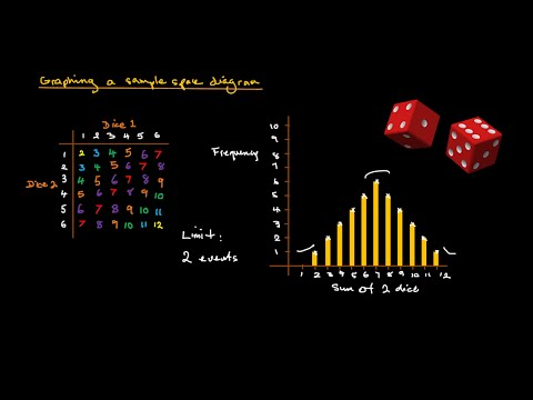 Probability Sample Space Diagrams Independent Events Youtube
