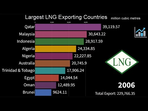 Largest LNG Exporting Countries in the world 2000 to 2019