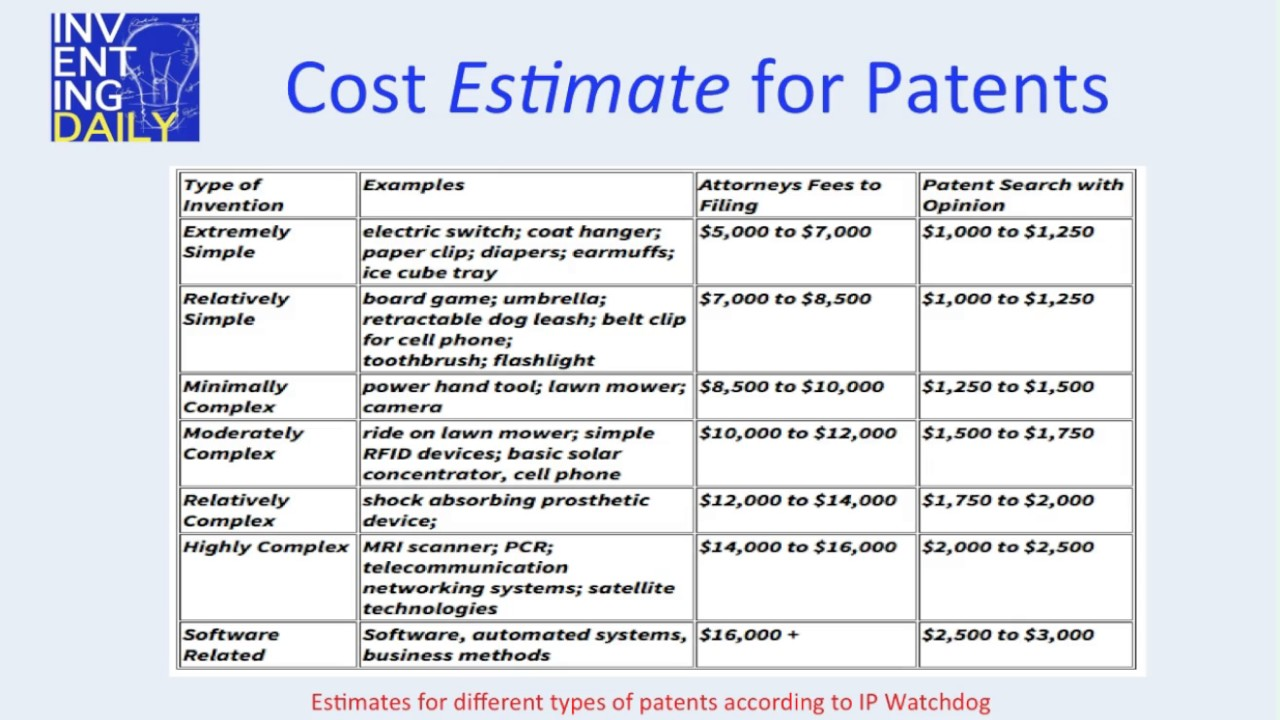InventingDaily - How much do patents cost? - YouTube