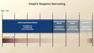 Final Topics (Antibiotics- Lecture 10)