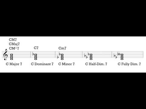 Music Theory 1 Video 12 Lead Sheet Symbols Youtube