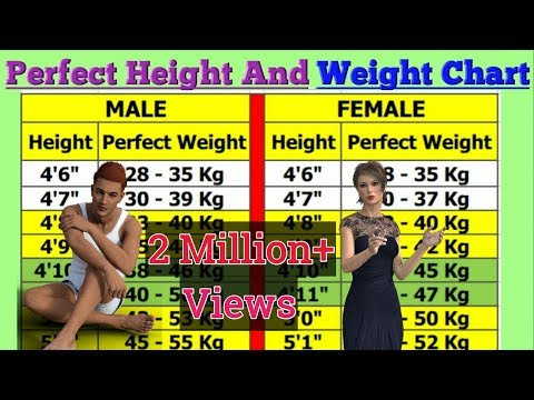 Perfect Height And Weight Chart For Men And Woman.