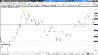 How To Find the Sweet Spots on Your Forex Charts