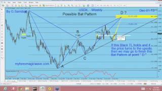 USD Index  and EA update By G Samdani