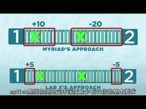 中字 Myriad – Quality of Genetic Labs and Genetic Tests HD