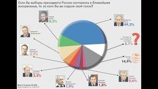 Сомнения в рейтинге Путина #Навальный2018 #ЗаНавального