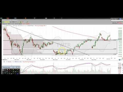 Stock Market Stock Chart Technical Analysis AAPL TWTR GPRO NFLX