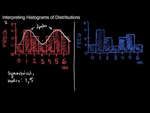 Interpreting Graphs of Univariate Frequency Distributions