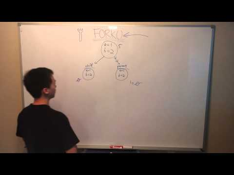 Fork() system call tutorial