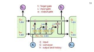 人工智慧概論 - 20, 道瓊指數, LSTM程式